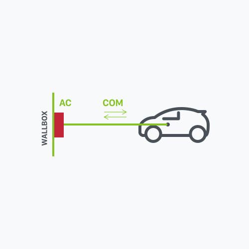 Elektromos autó töltés AC 3. mód